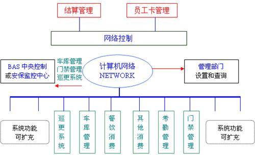 简述计算机系统的存储结构图